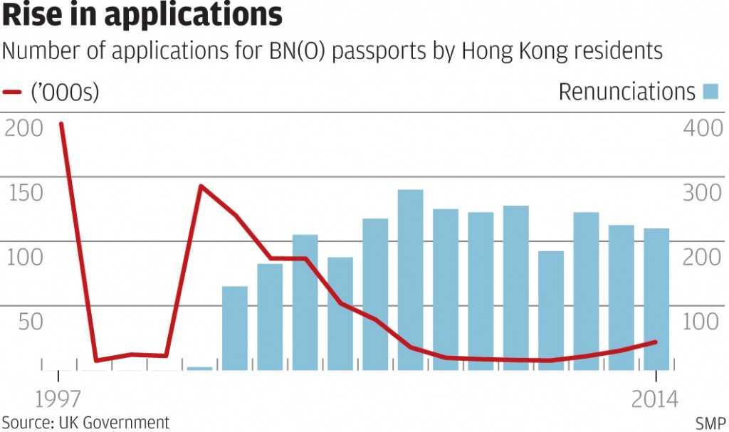 Hong Kong Jitters BN(O) Renewals Rise